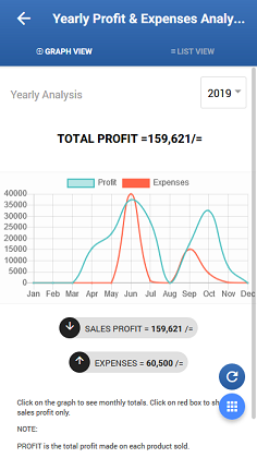 Graphical Profit & Expenses View | StockApp